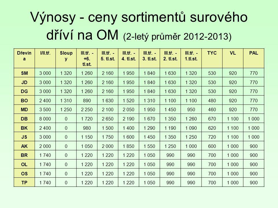 Výnosy - ceny sortimentů surového dříví na OM (2-letý průměr 2012-2013)