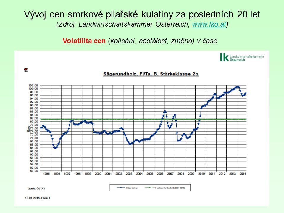 Volatilita cen (kolísání, nestálost, změna) v čase