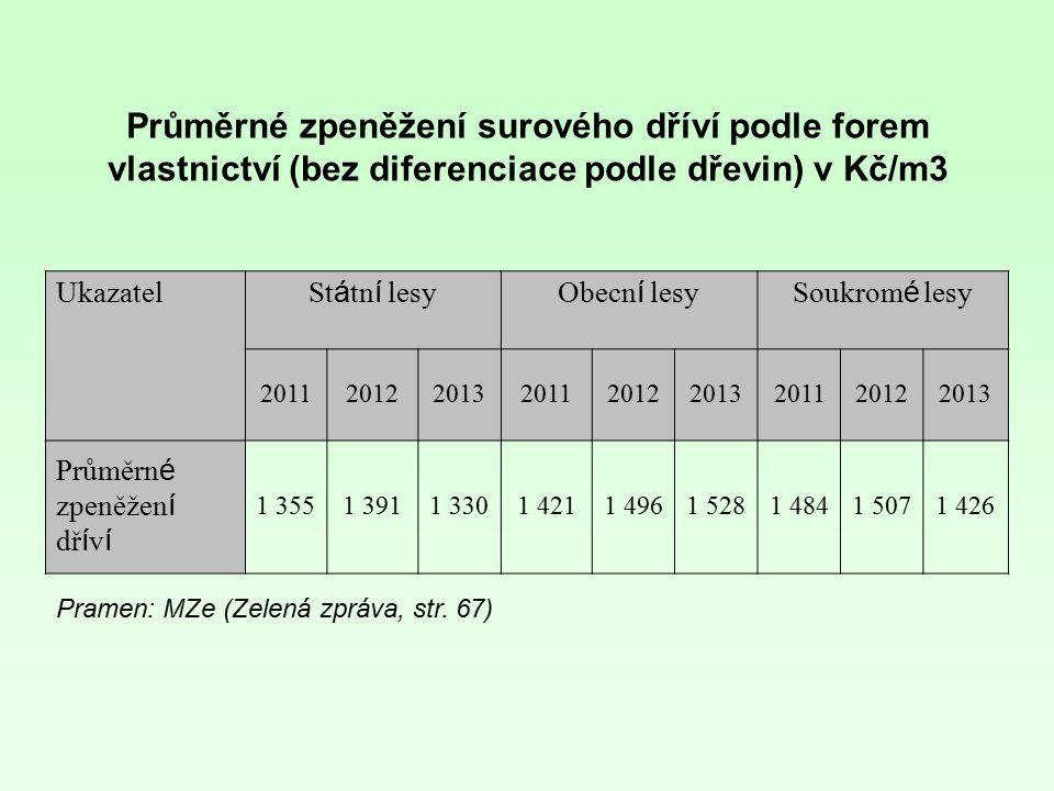 Průměrné zpeněžení surového dříví podle forem vlastnictví (bez diferenciace podle dřevin) v Kč/m3
