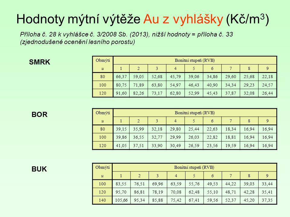 Hodnoty mýtní výtěže Au z vyhlášky (Kč/m3)