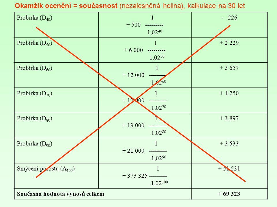 Okamžik ocenění = současnost (nezalesněná holina), kalkulace na 30 let