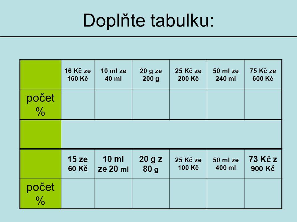 Doplňte tabulku: počet % 15 ze 60 Kč 10 ml ze 20 ml 20 g z 80 g