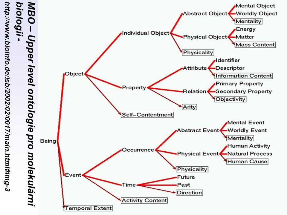 MBO – Upper level ontologie pro molekulární biologii - http://www