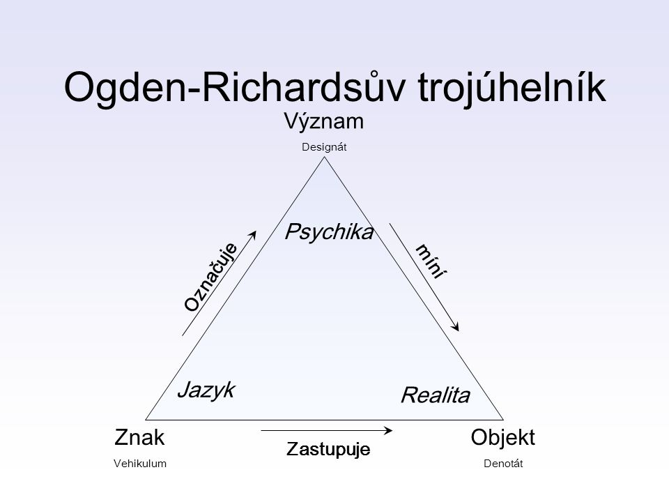 Ogden-Richardsův trojúhelník