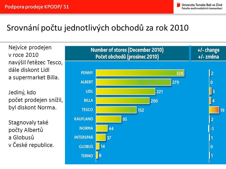 Srovnání počtu jednotlivých obchodů za rok 2010