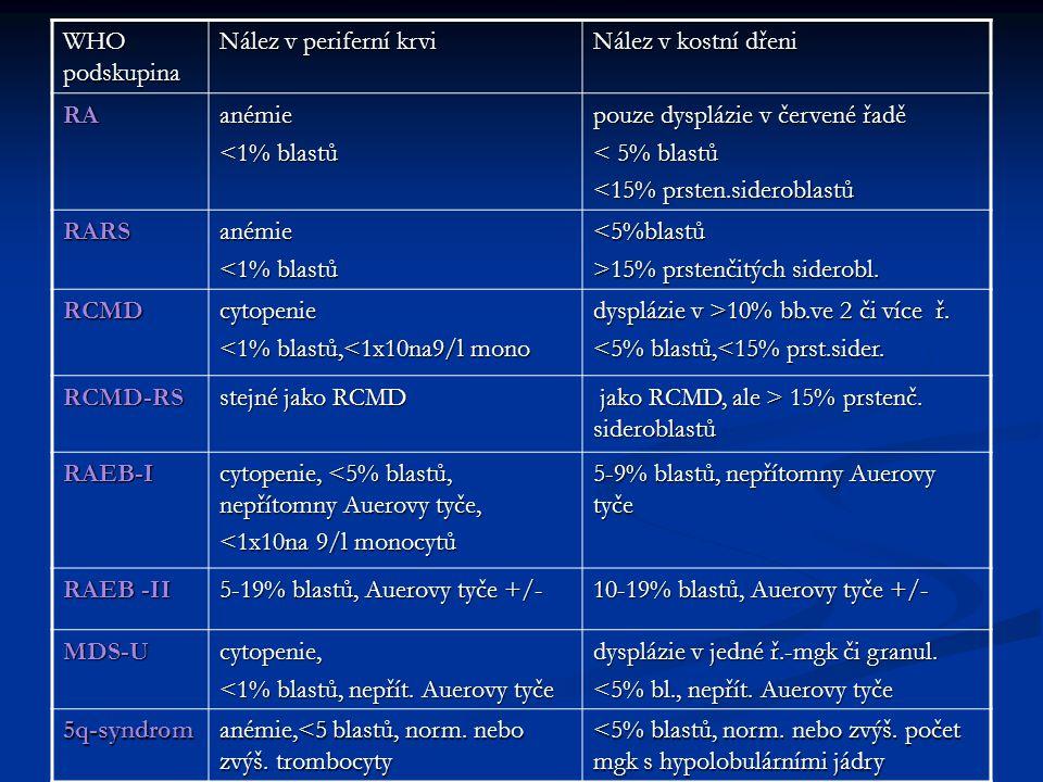 WHO podskupina Nález v periferní krvi. Nález v kostní dřeni. RA. anémie. <1% blastů. pouze dysplázie v červené řadě.