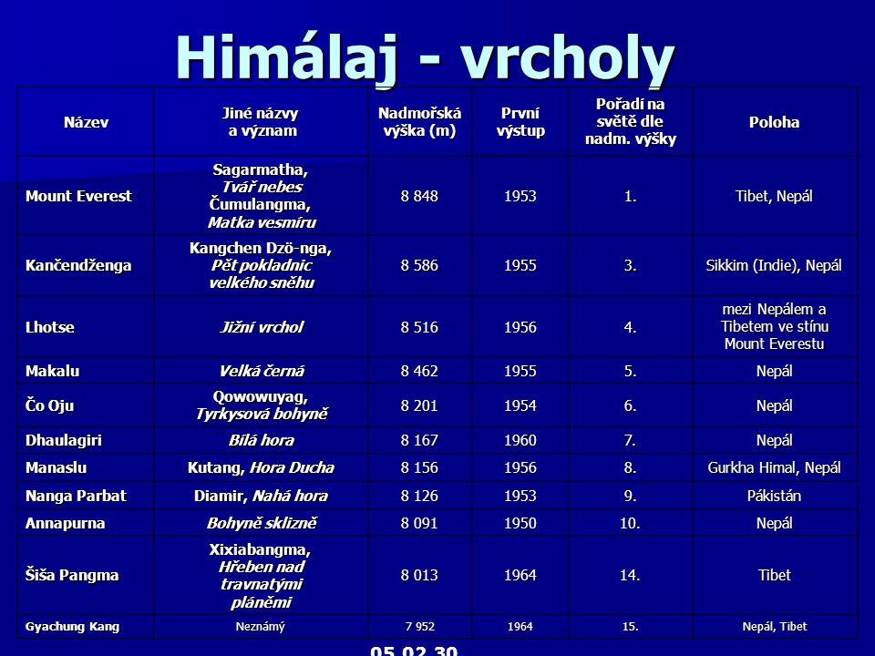 Himálaj - vrcholy 05.02.30 Název Jiné názvy a význam Nadmořská
