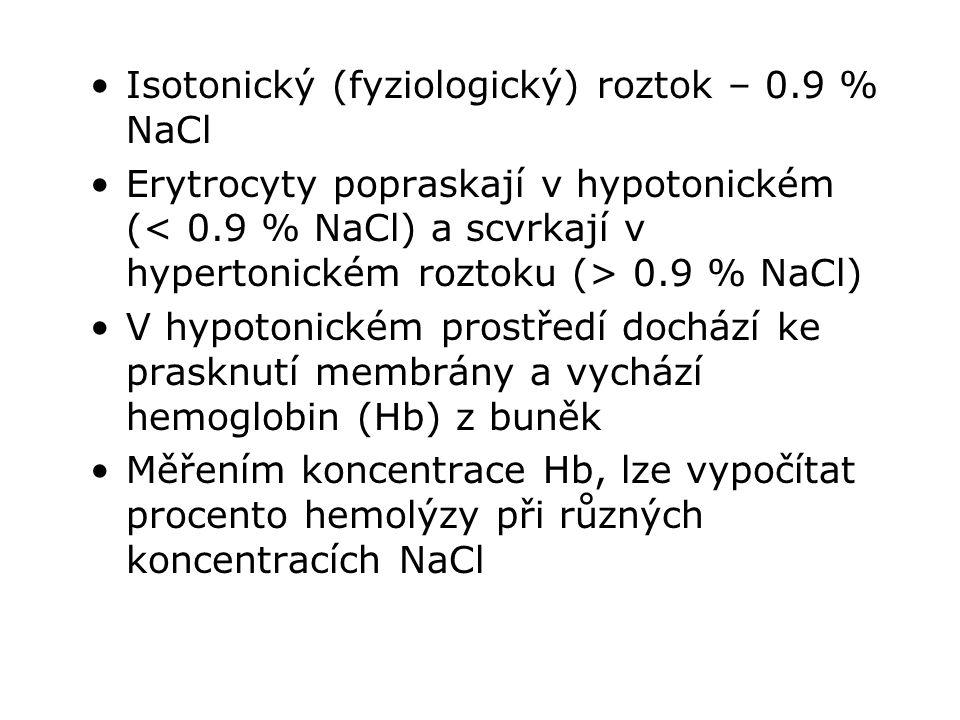 Isotonický (fyziologický) roztok – 0.9 % NaCl
