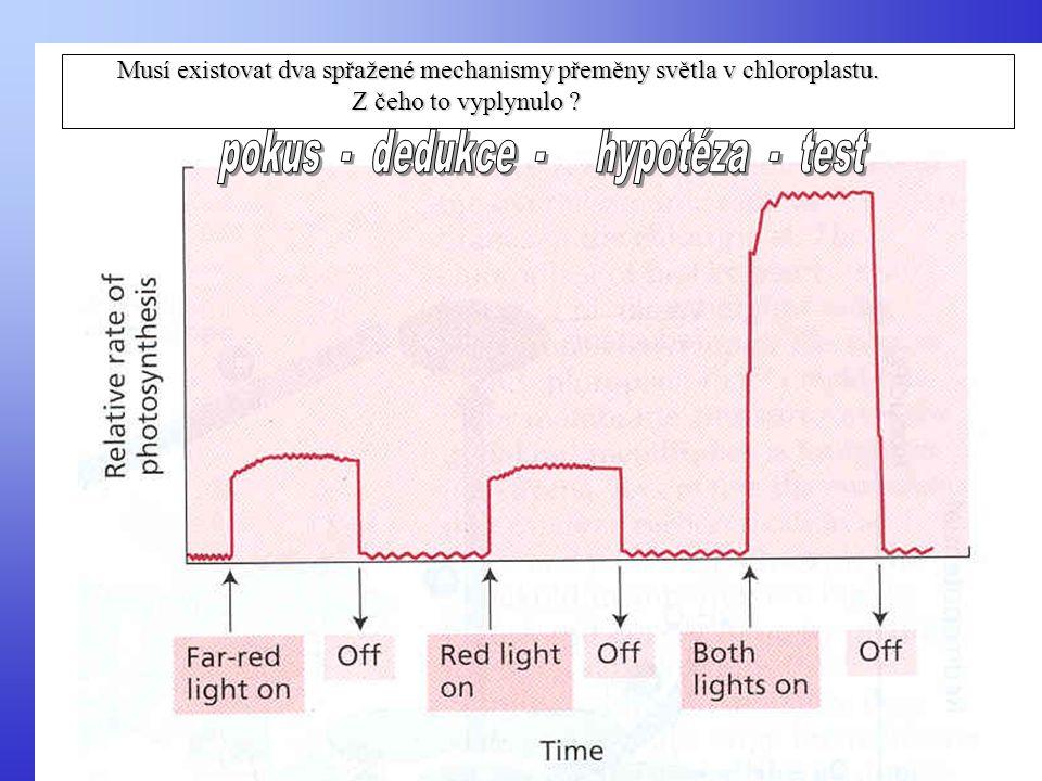 pokus - dedukce - hypotéza - test