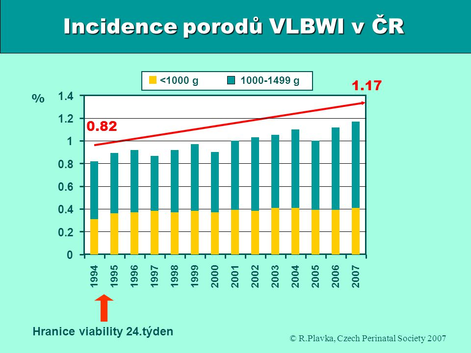 Incidence porodů VLBWI v ČR