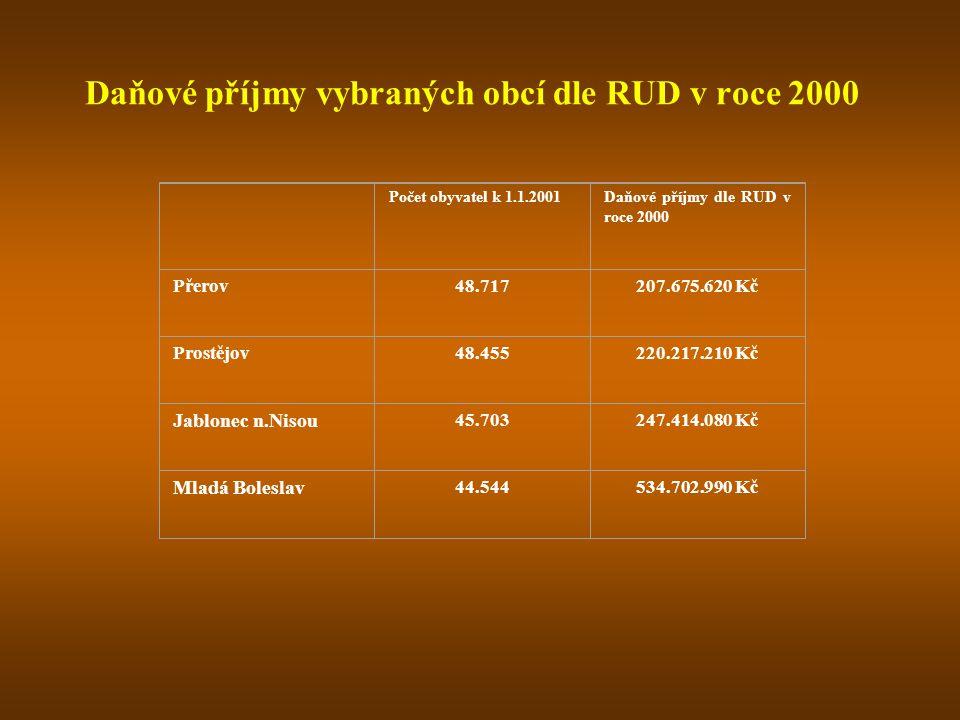 Daňové příjmy vybraných obcí dle RUD v roce 2000