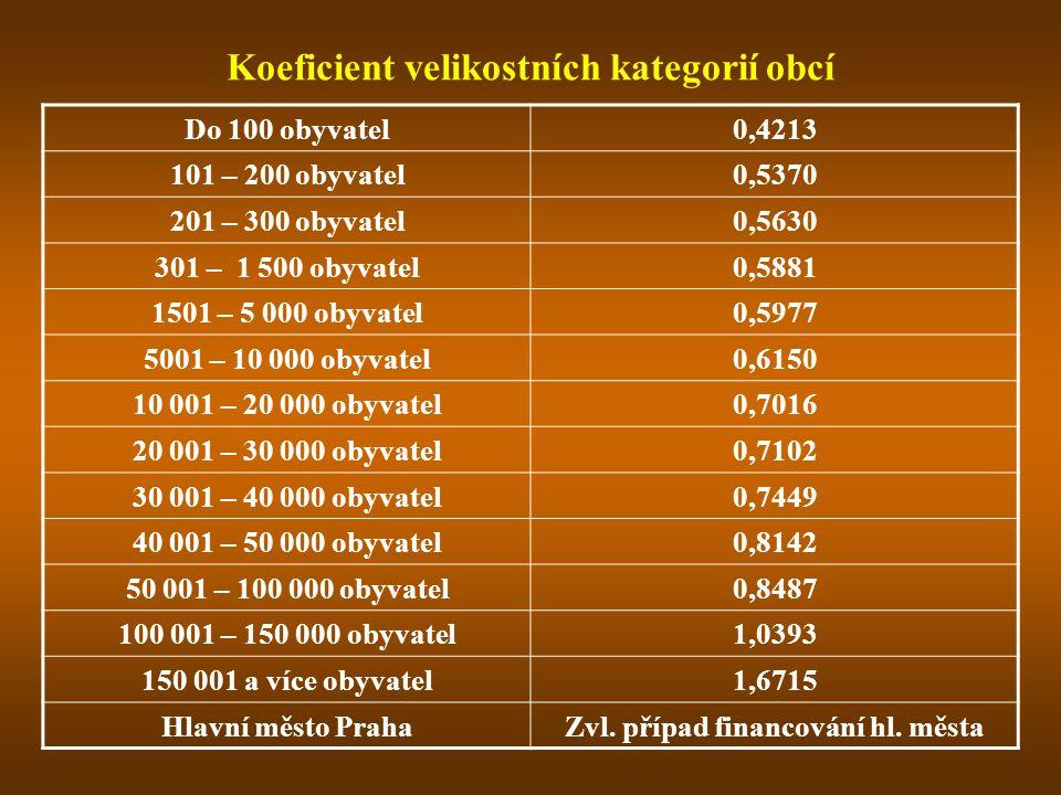Koeficient velikostních kategorií obcí