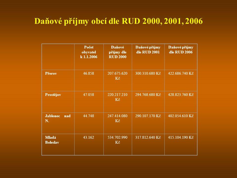 Daňové příjmy obcí dle RUD 2000, 2001, 2006