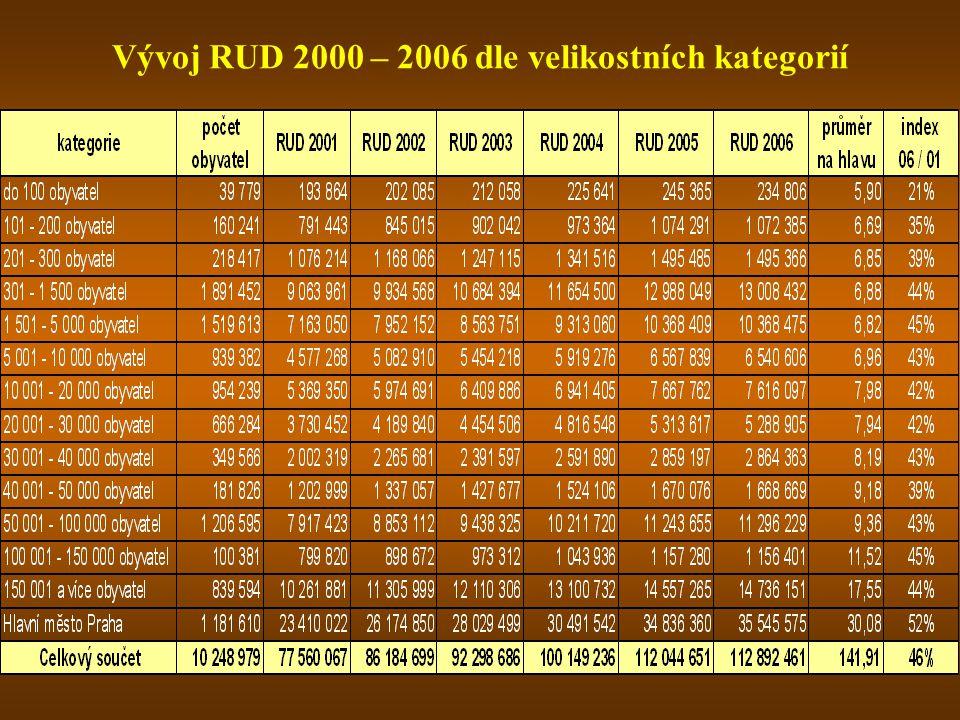 Vývoj RUD 2000 – 2006 dle velikostních kategorií