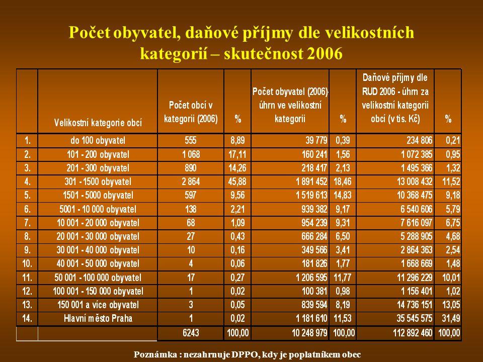 Počet obyvatel, daňové příjmy dle velikostních kategorií – skutečnost 2006