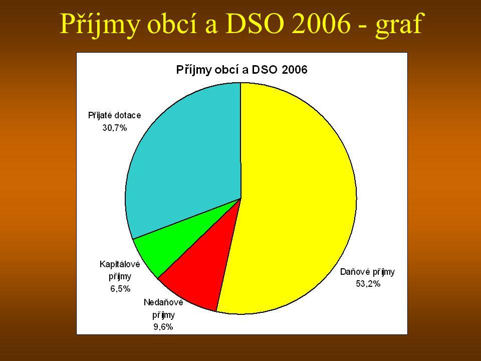Příjmy obcí a DSO 2006 - graf