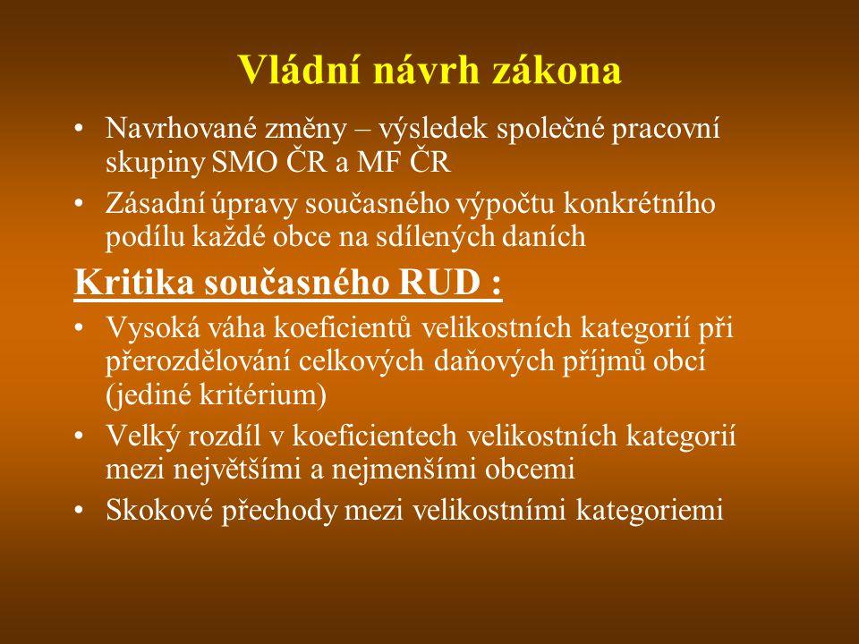 Vládní návrh zákona Kritika současného RUD :