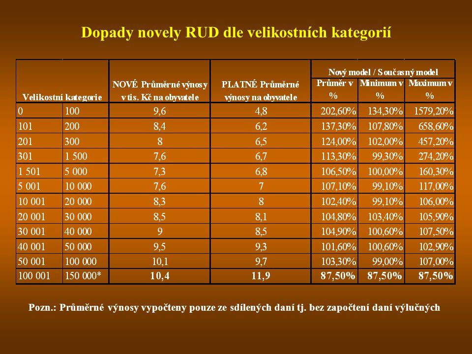 Dopady novely RUD dle velikostních kategorií
