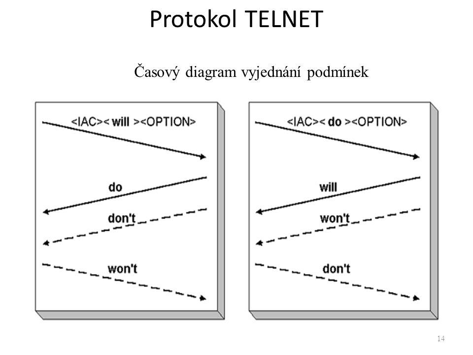 Protokol TELNET Časový diagram vyjednání podmínek