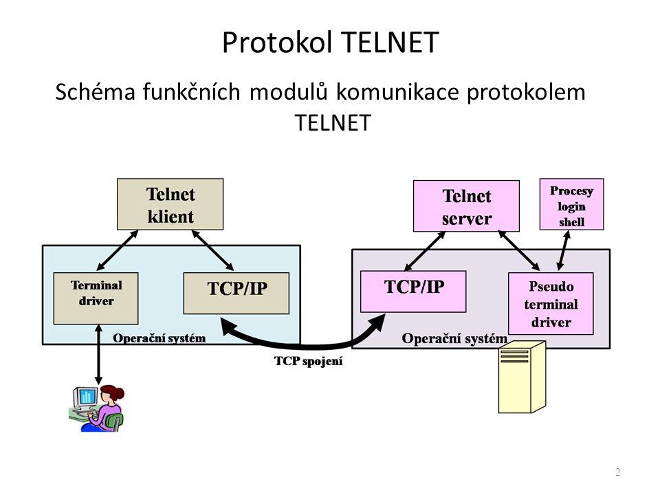 Schéma funkčních modulů komunikace protokolem TELNET