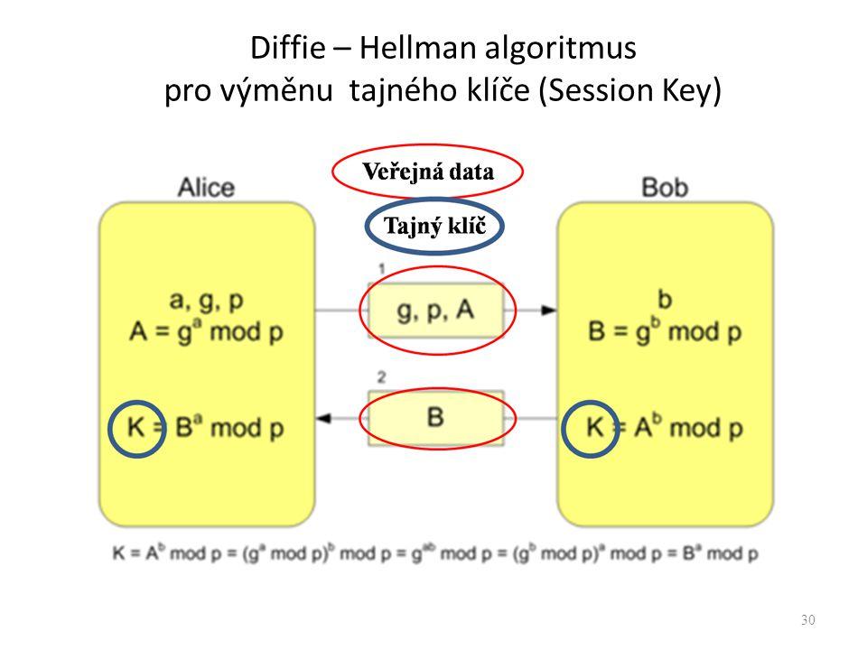 Diffie – Hellman algoritmus pro výměnu tajného klíče (Session Key)