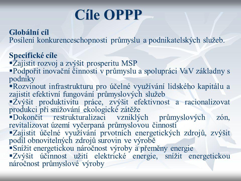 Cíle OPPP Globální cíl. Posílení konkurenceschopnosti průmyslu a podnikatelských služeb. Specifické cíle.