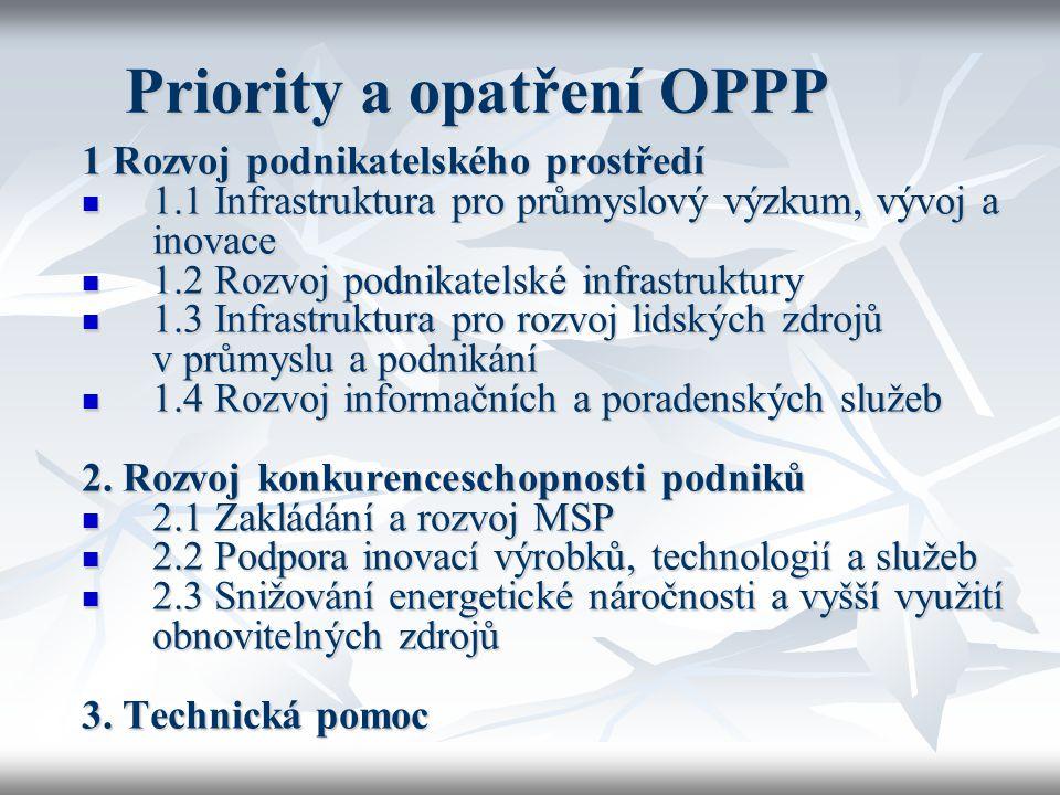 Priority a opatření OPPP