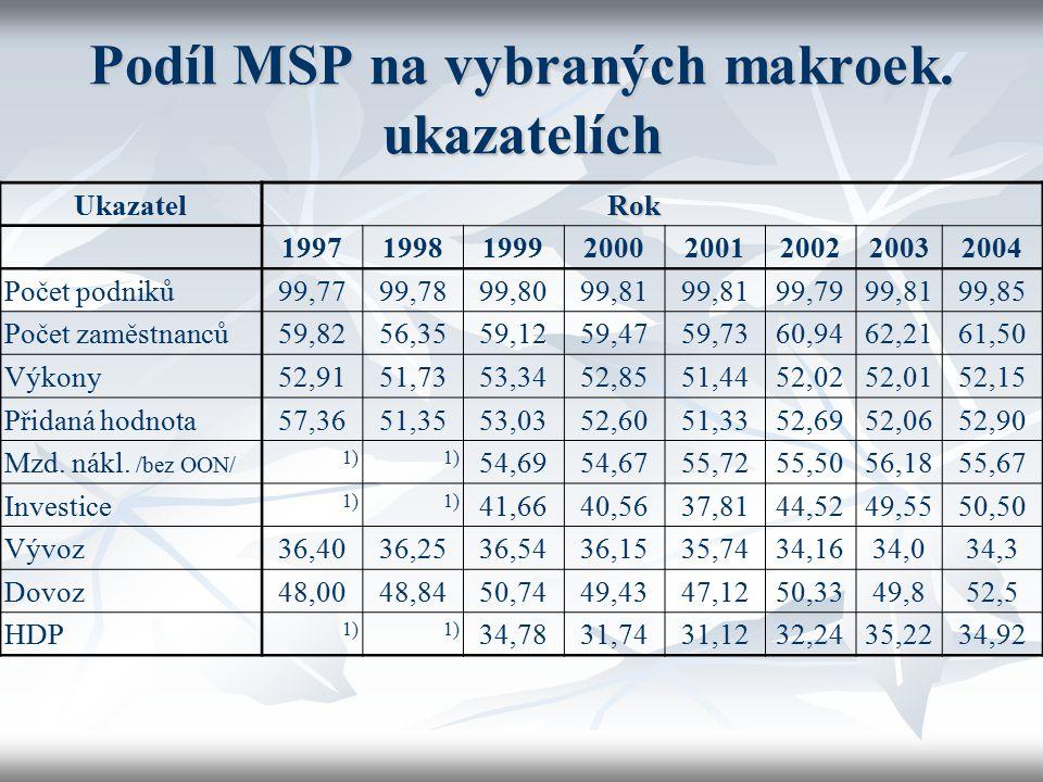 Podíl MSP na vybraných makroek. ukazatelích