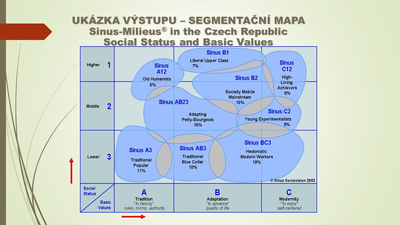 UKÁZKA VÝSTUPU – SEGMENTAČNÍ MAPA Sinus-Milieus® in the Czech Republic Social Status and Basic Values