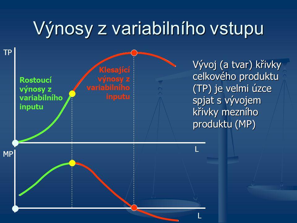 Výnosy z variabilního vstupu
