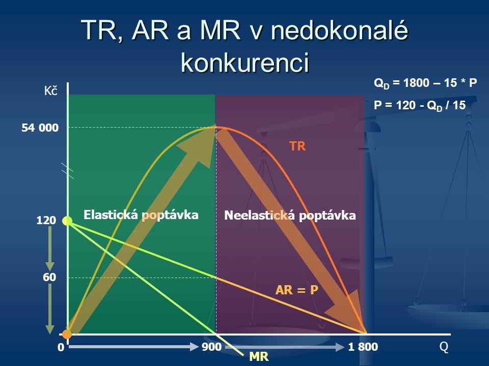 TR, AR a MR v nedokonalé konkurenci