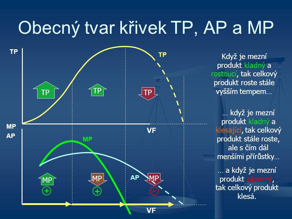 Obecný tvar křivek TP, AP a MP
