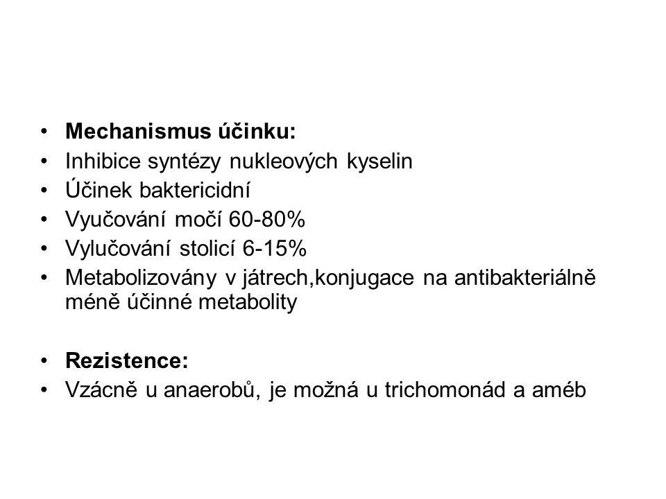 Mechanismus účinku: Inhibice syntézy nukleových kyselin. Účinek baktericidní. Vyučování močí 60-80%