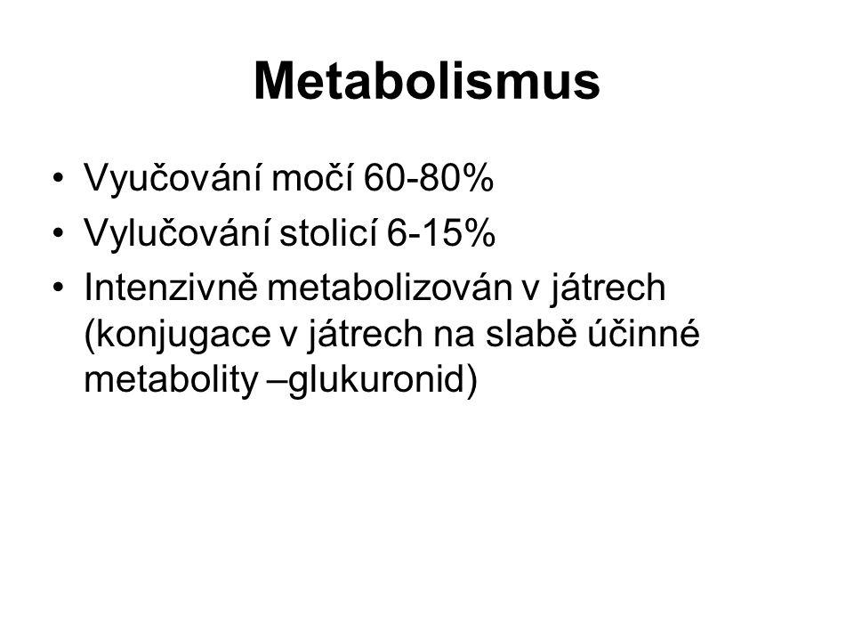 Metabolismus Vyučování močí 60-80% Vylučování stolicí 6-15%