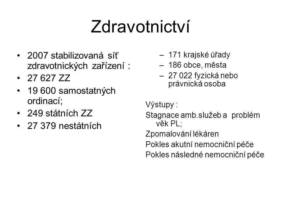 Zdravotnictví 2007 stabilizovaná síť zdravotnických zařízení :
