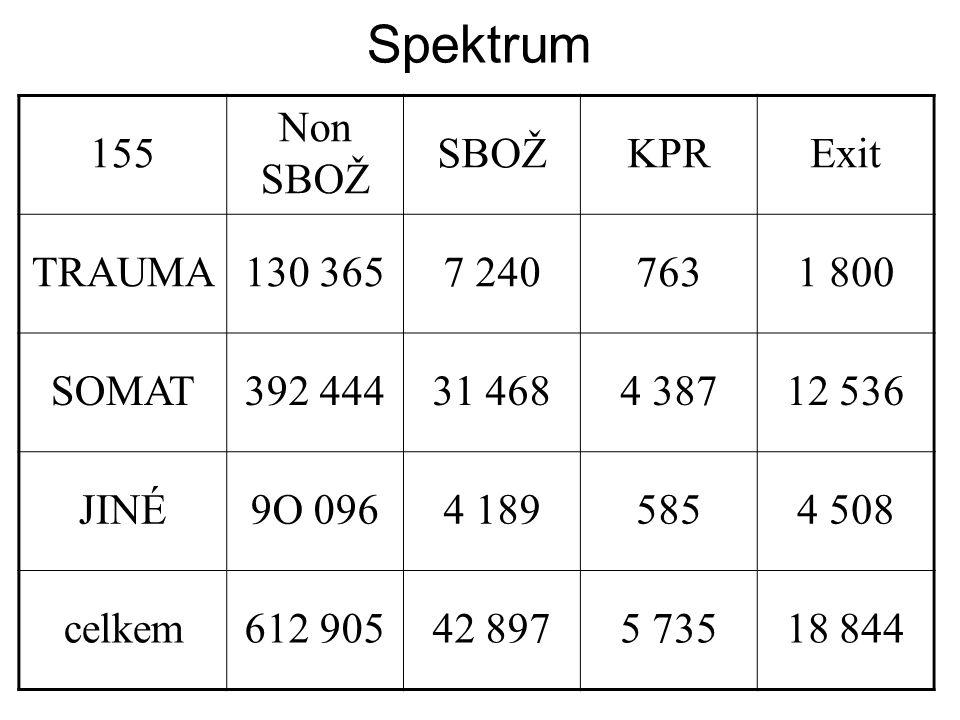 Spektrum 155 Non SBOŽ KPR Exit TRAUMA 130 365 7 240 763 1 800 SOMAT