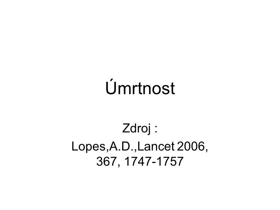 Zdroj : Lopes,A.D.,Lancet 2006, 367, 1747-1757