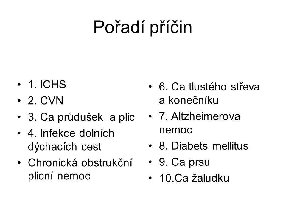 Pořadí příčin 1. ICHS 6. Ca tlustého střeva a konečníku 2. CVN