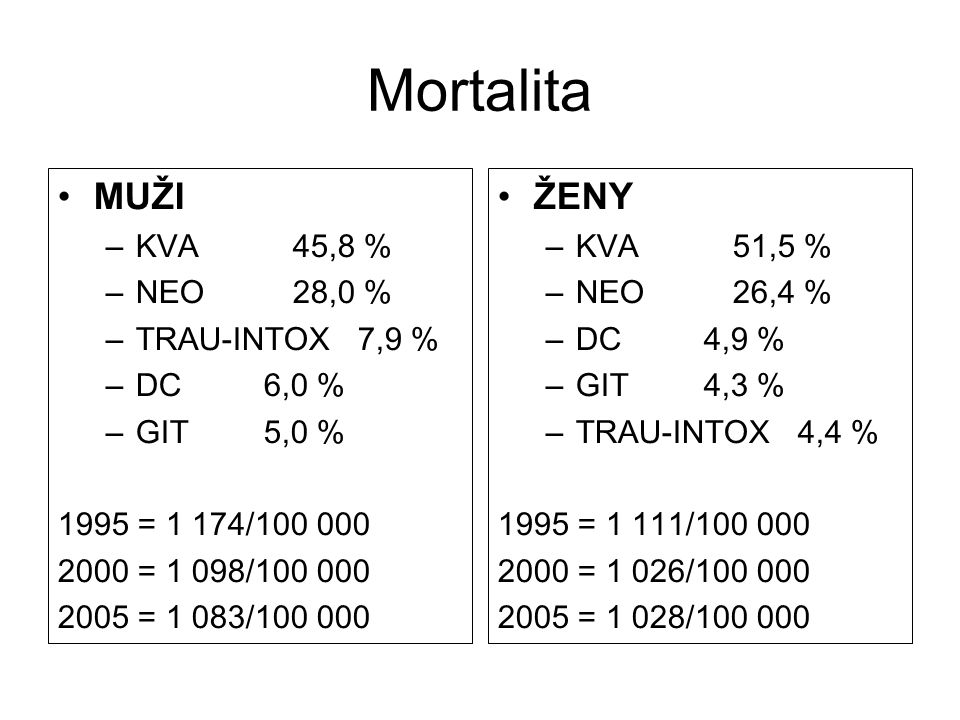 Mortalita MUŽI ŽENY KVA 45,8 % NEO 28,0 % TRAU-INTOX 7,9 % DC 6,0 %