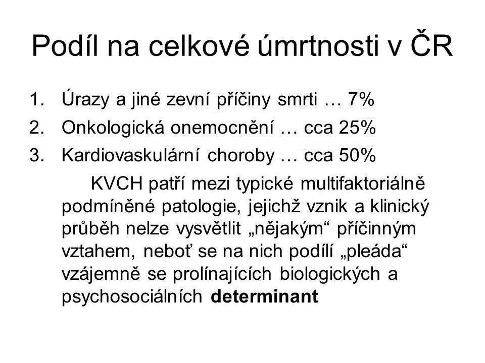 Podíl na celkové úmrtnosti v ČR