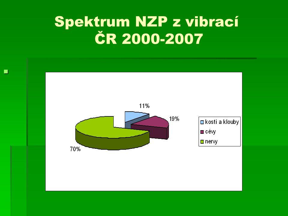 Spektrum NZP z vibrací ČR 2000-2007