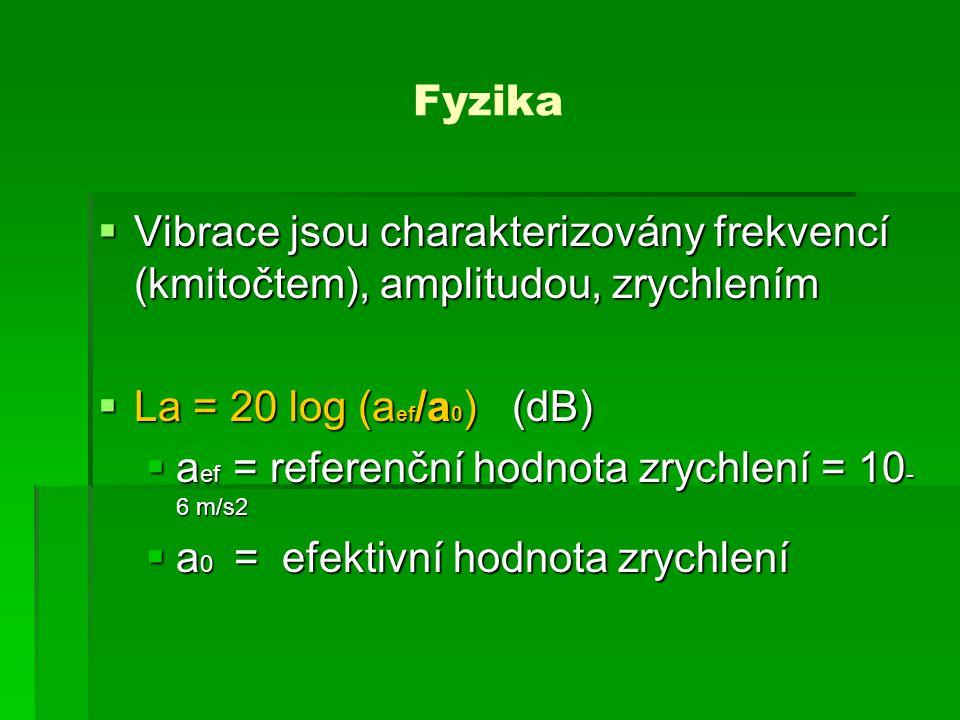 Fyzika Vibrace jsou charakterizovány frekvencí (kmitočtem), amplitudou, zrychlením. La = 20 log (aef/a0) (dB)