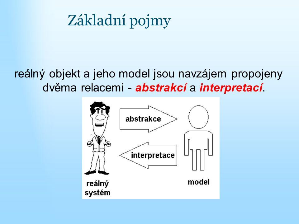 Základní pojmy reálný objekt a jeho model jsou navzájem propojeny dvěma relacemi - abstrakcí a interpretací.