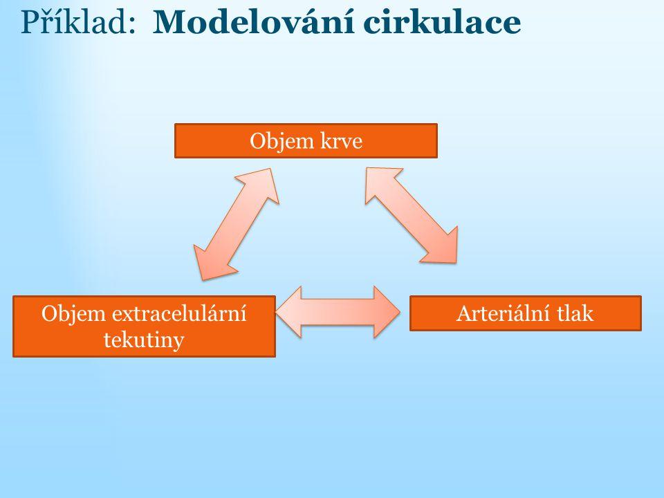 Objem extracelulární tekutiny