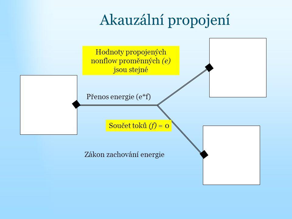 Hodnoty propojených nonflow proměnných (e) jsou stejné