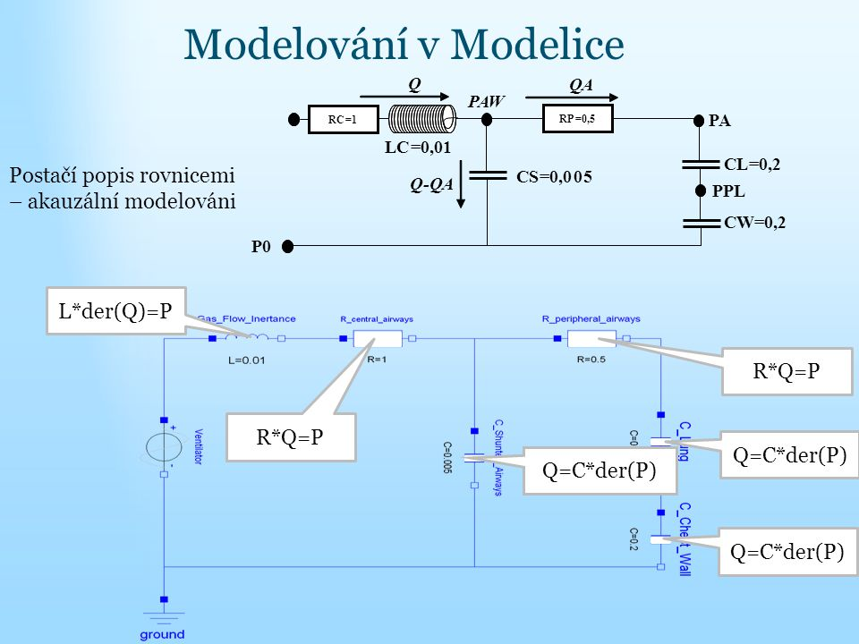 Modelování v Modelice Postačí popis rovnicemi – akauzální modelováni