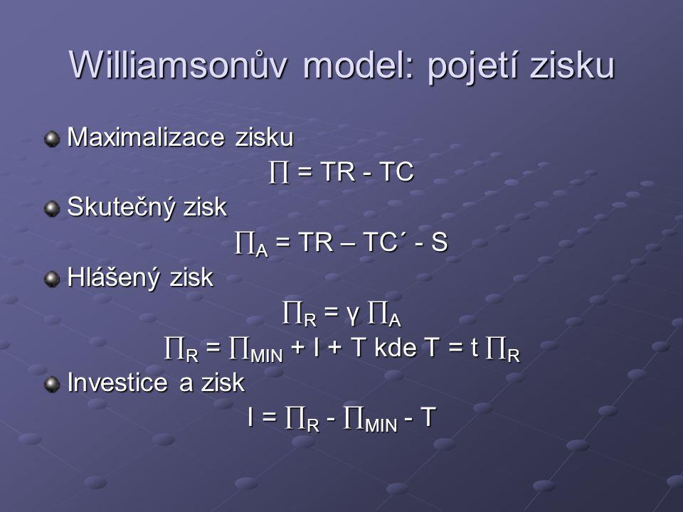Williamsonův model: pojetí zisku