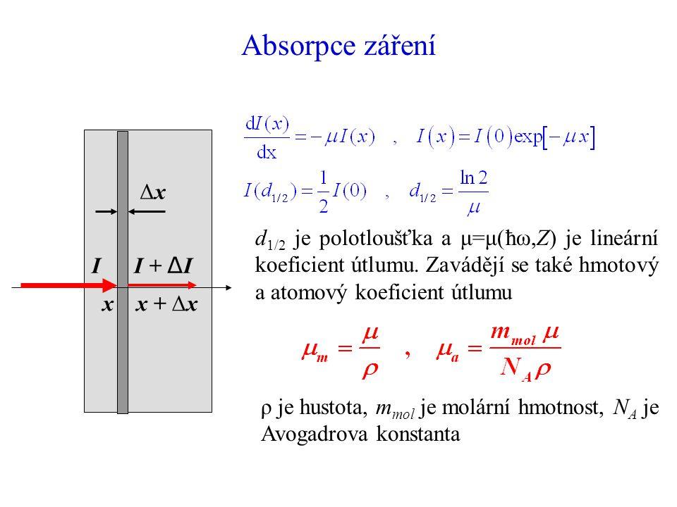Absorpce záření Δx. x x + Δx. I I + ΔI.