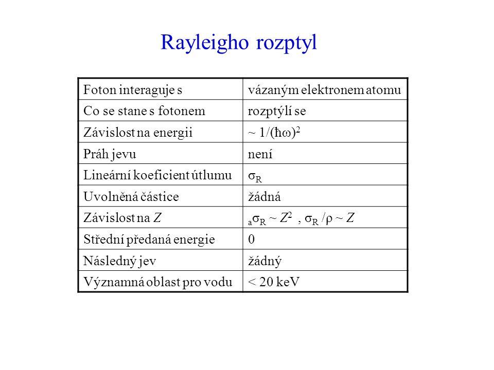 Rayleigho rozptyl Foton interaguje s vázaným elektronem atomu