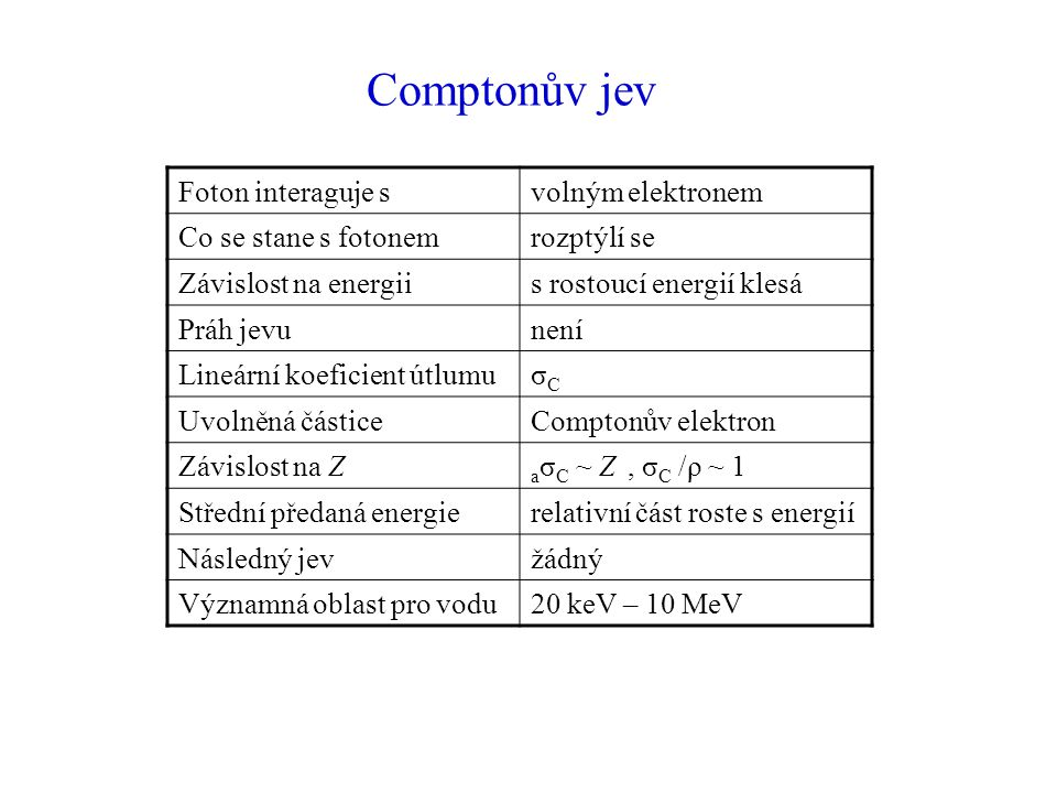 Comptonův jev Foton interaguje s volným elektronem